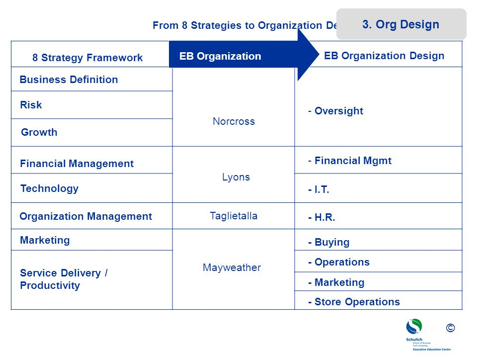 From 8 Strategies to Organization Design