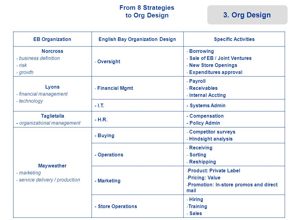 From 8 Strategies to Org Design