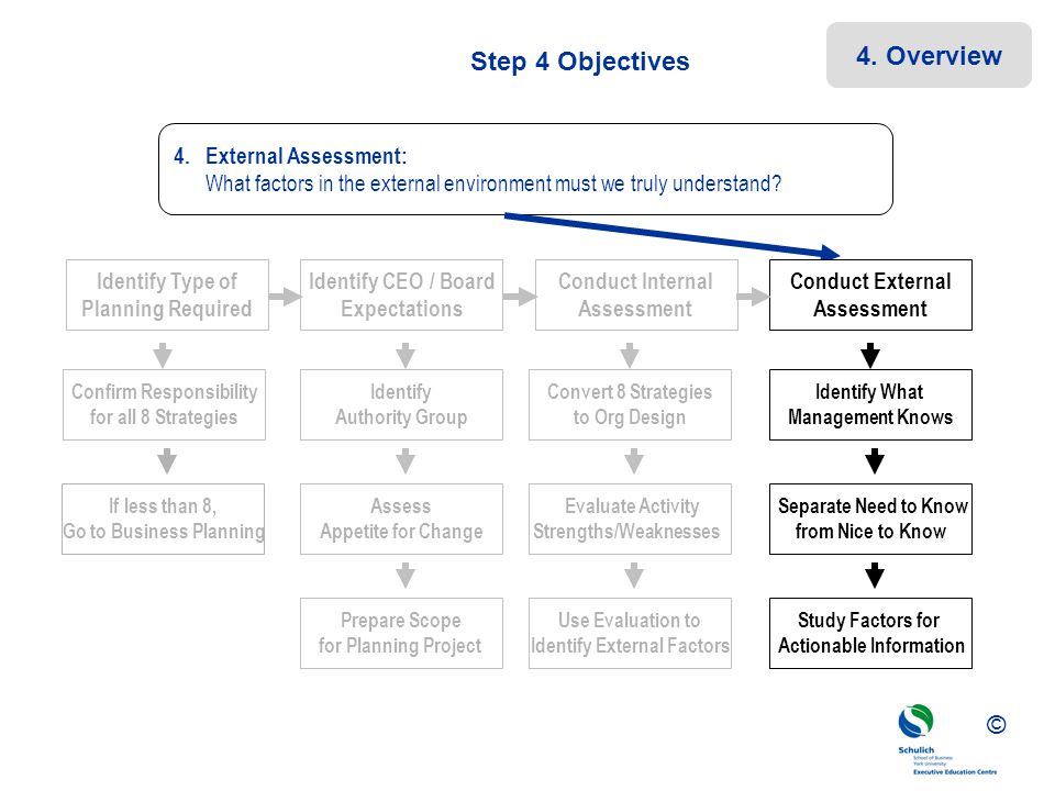 4. Overview Step 4 Objectives