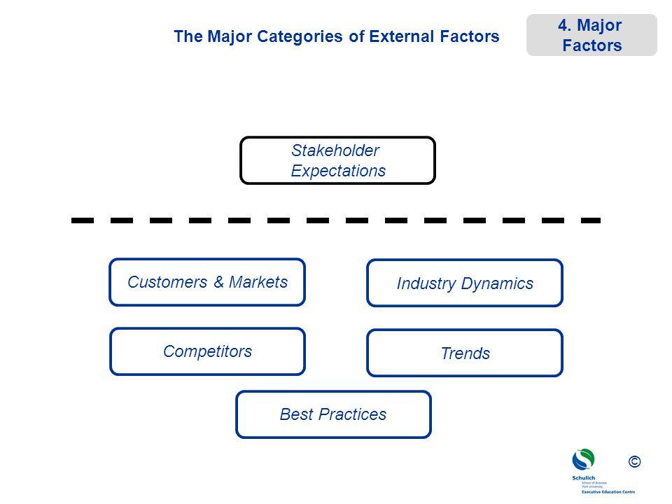 The Major Categories of External Factors