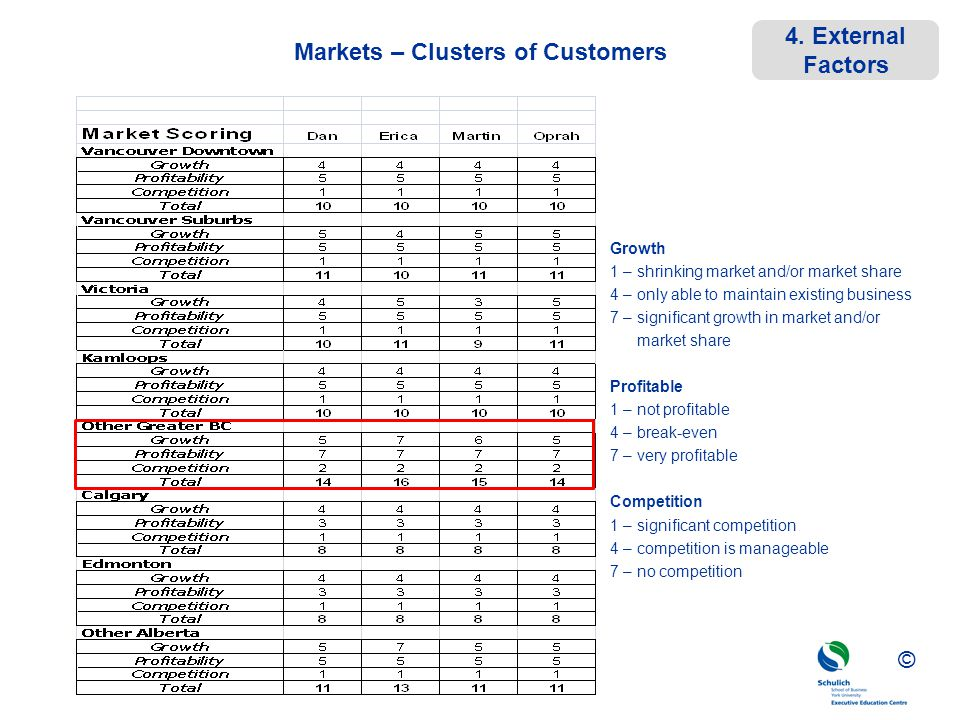 Markets – Clusters of Customers
