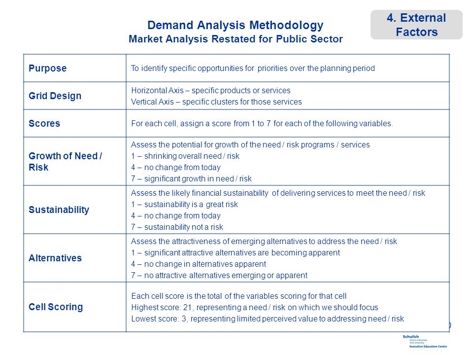 Demand Analysis Methodology Market Analysis Restated for Public Sector