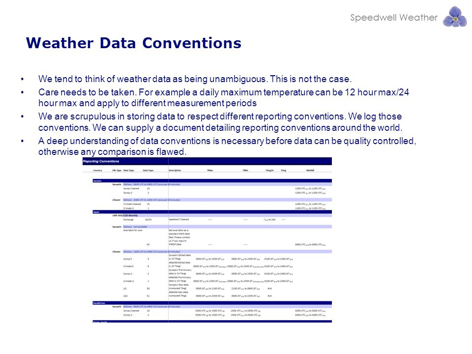 Weather Data Conventions
