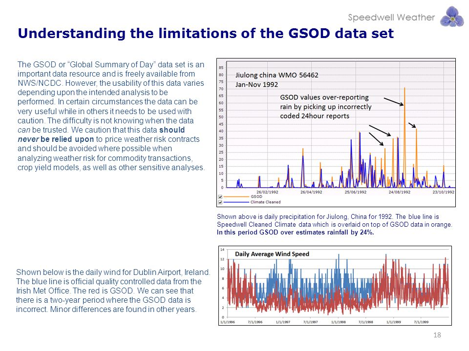 Understanding the limitations of the GSOD data set