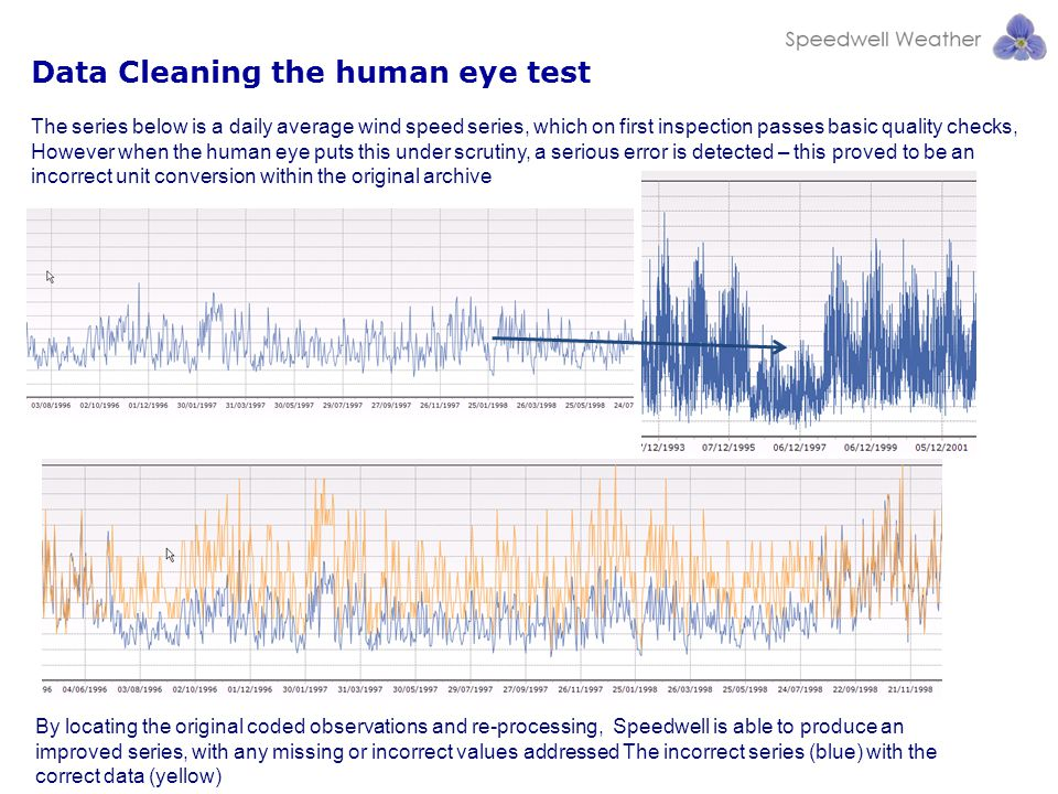 Data Cleaning the human eye test