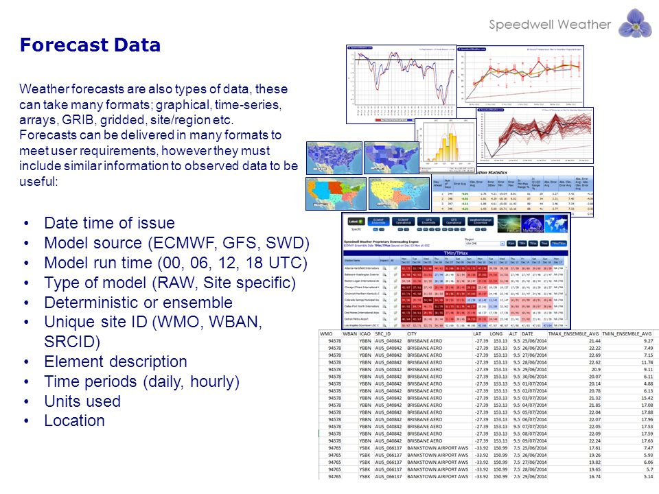Forecast Data Date time of issue Model source (ECMWF, GFS, SWD)