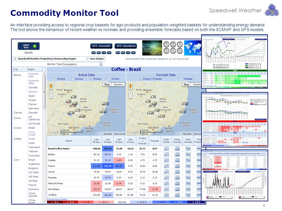 Commodity Monitor Tool