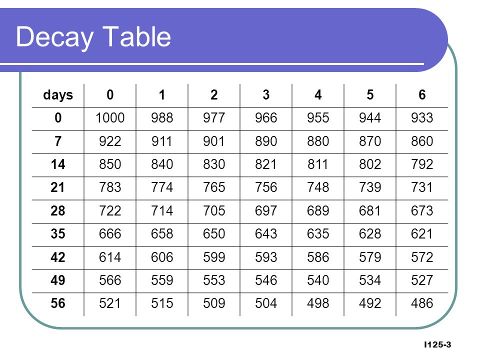 Decay Table days. 1. 2. 3. 4. 5. 6. 1000. 988. 977. 966. 955. 944. 933. 7. 922. 911.