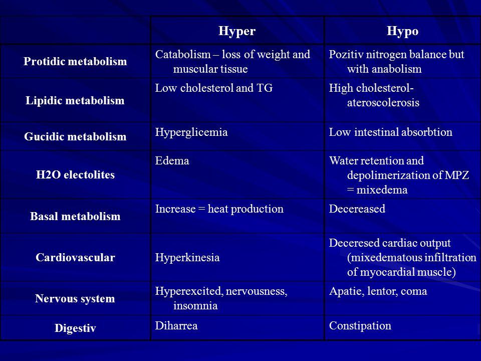 Hyper Hypo Protidic metabolism