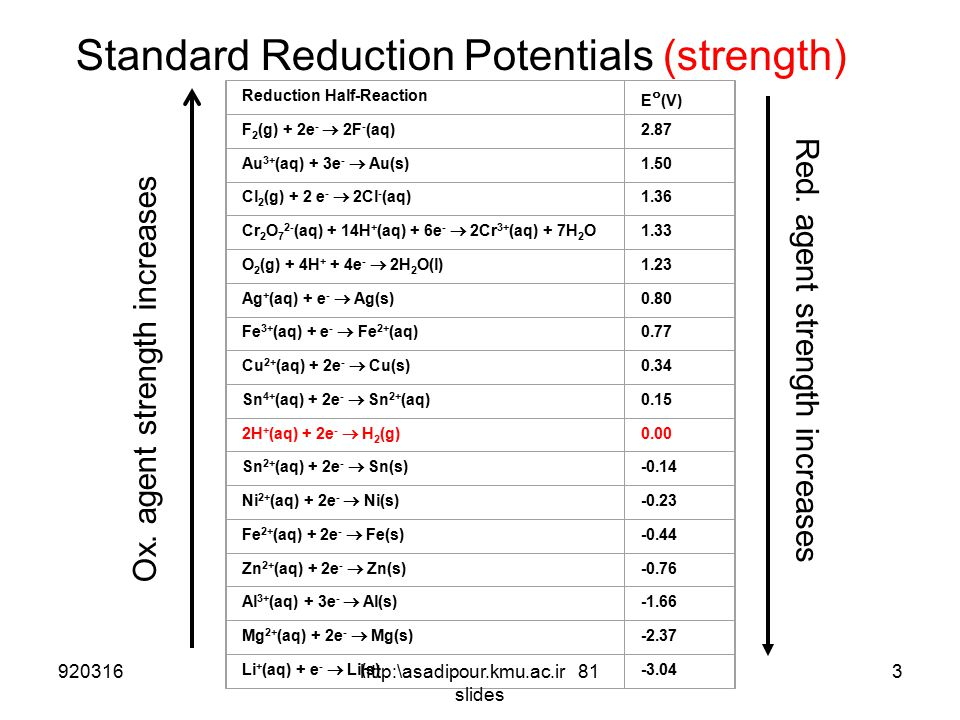Standard Reduction Potentials (strength)