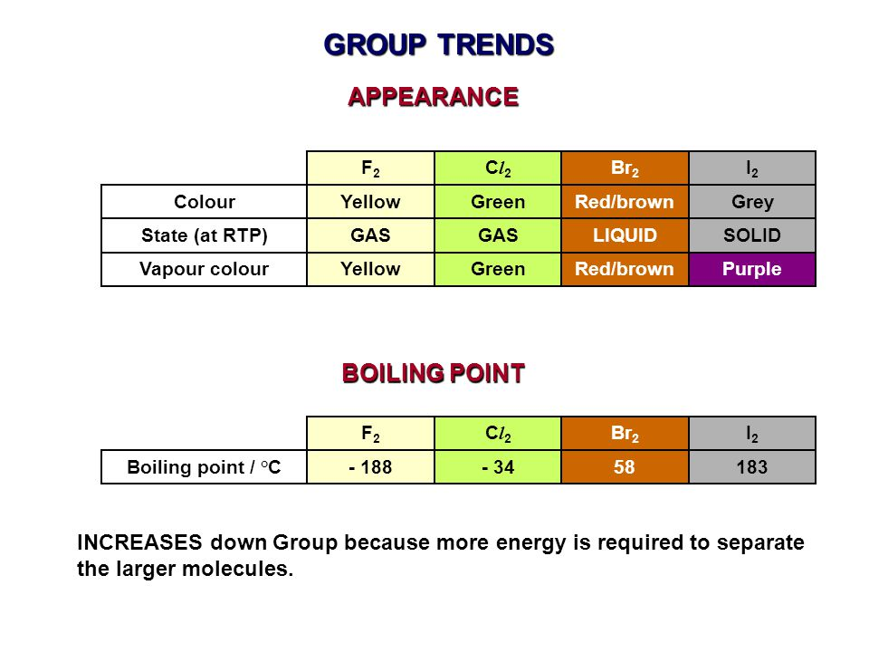 GROUP TRENDS APPEARANCE BOILING POINT