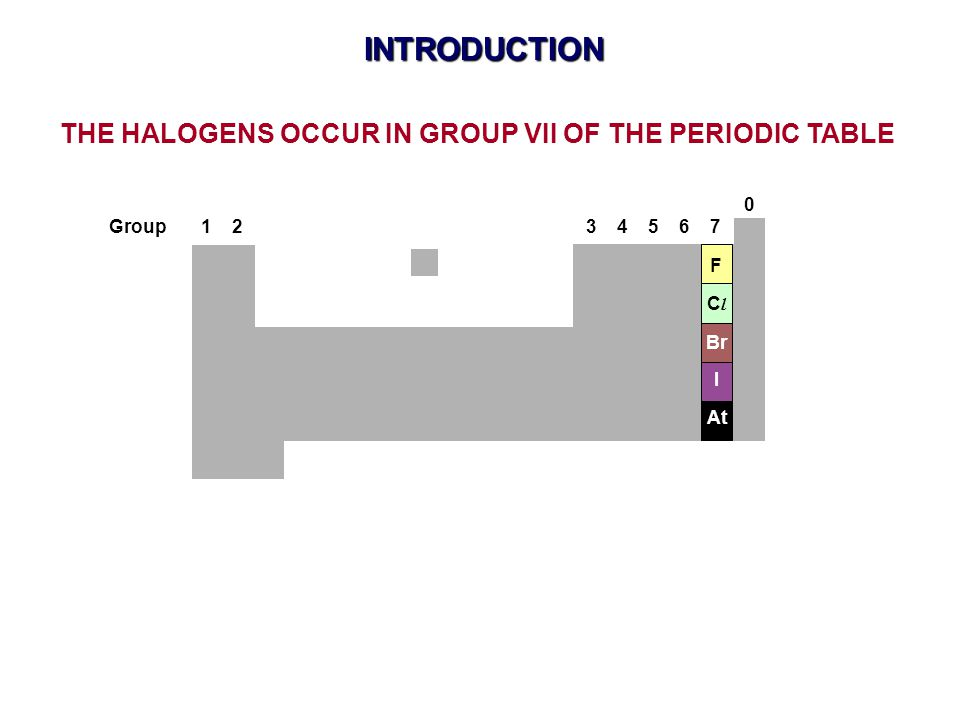 THE HALOGENS OCCUR IN GROUP VII OF THE PERIODIC TABLE