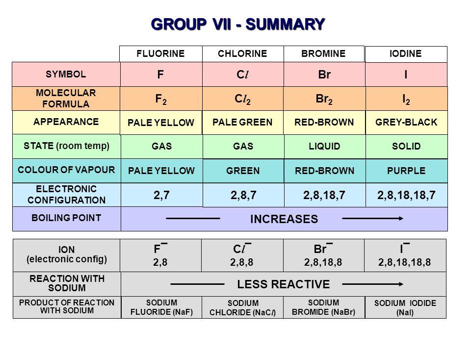 GROUP VII - SUMMARY F Cl Br I F2 Cl2 Br2 I2 2,7 2,8,7 2,8,18,7