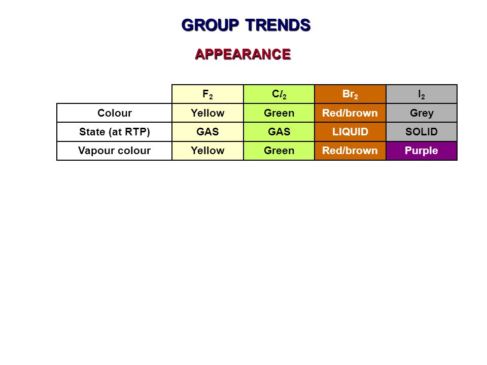 GROUP TRENDS APPEARANCE F2 Cl2 Br2 I2 Colour Yellow Green Red/brown