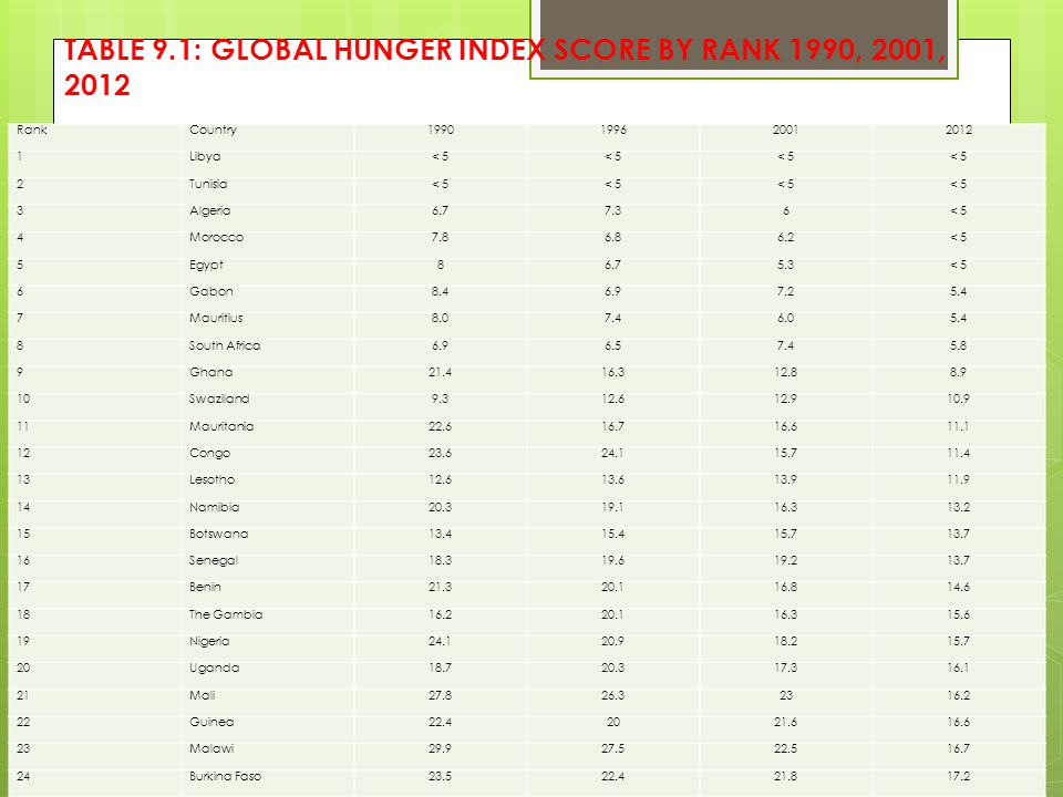 TABLE 9.1: GLOBAL HUNGER INDEX SCORE BY RANK 1990, 2001, 2012