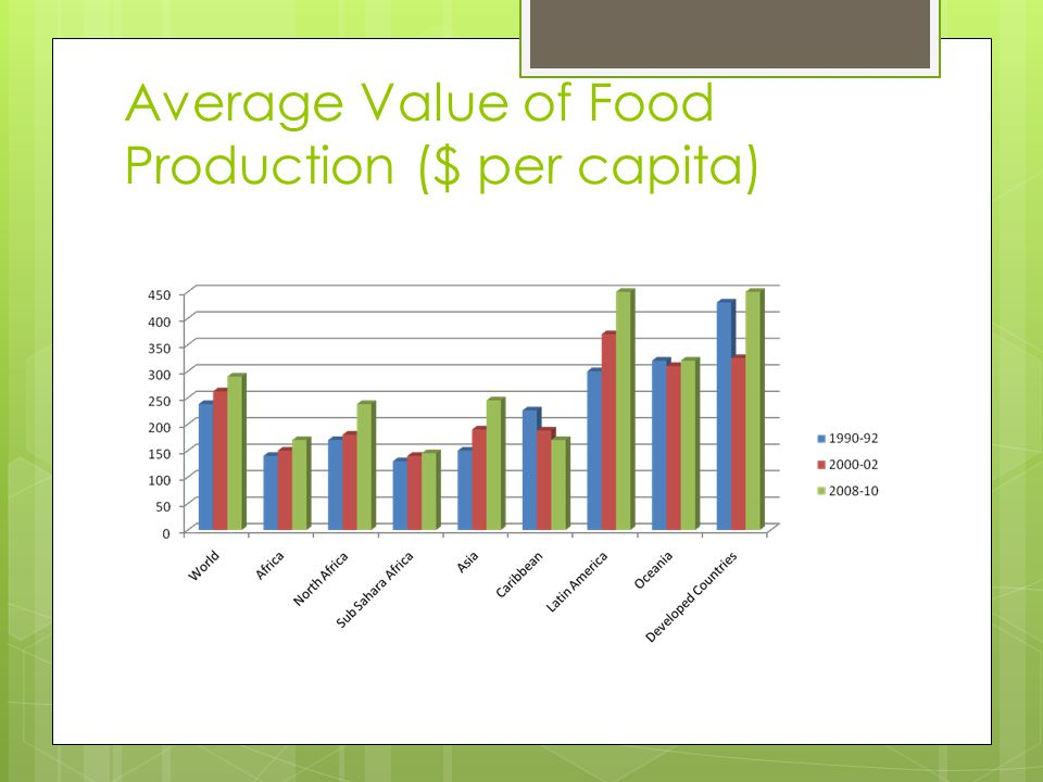 Average Value of Food Production ($ per capita)