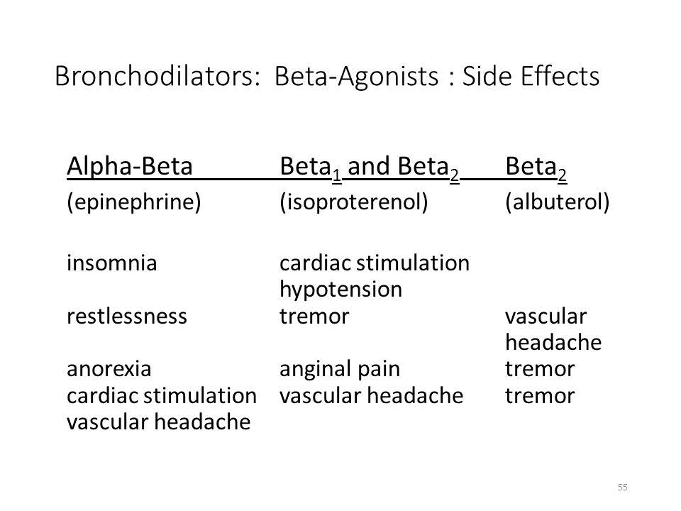 Bronchodilators: Beta-Agonists : Side Effects