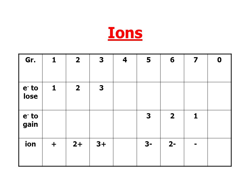 Ions Gr. 1 2 3 4 5 6 7 e- to lose e- to gain ion + 2+ 3+ 3- 2- -