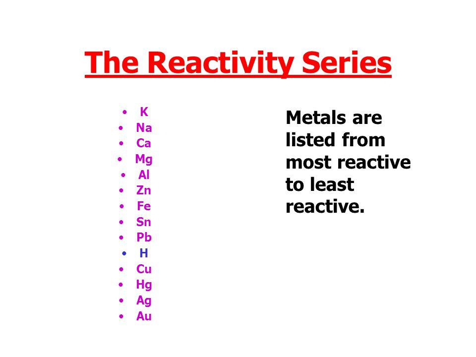 The Reactivity Series K. Na. Ca. Mg. Al. Zn.