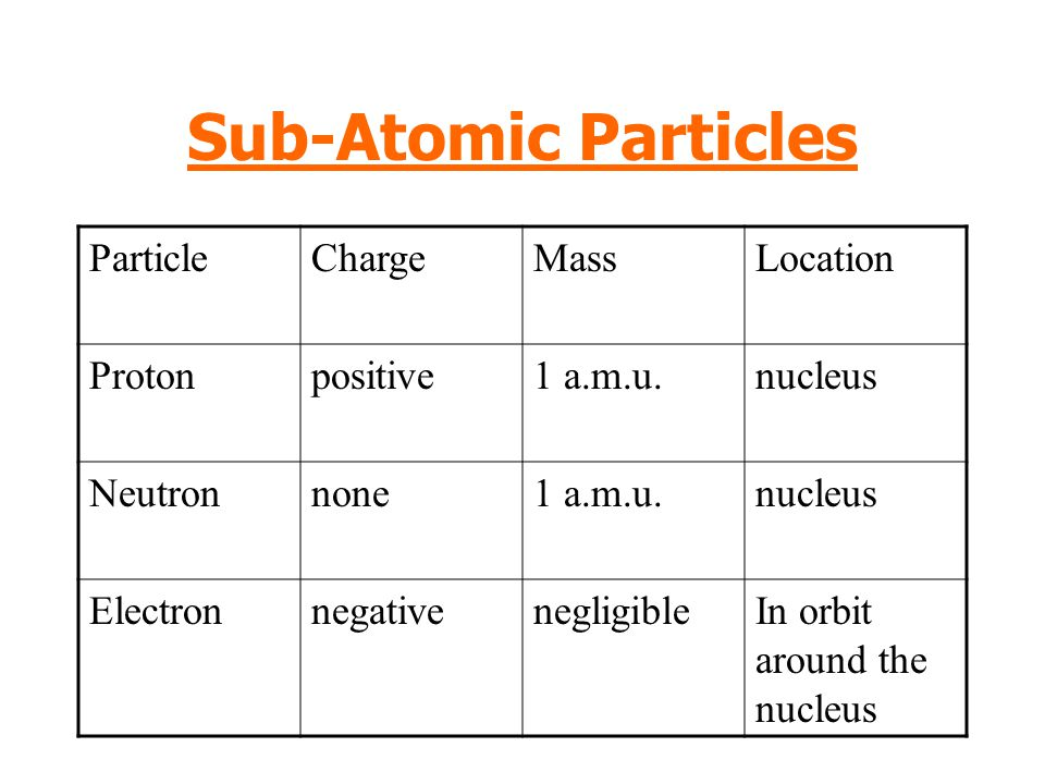 Sub-Atomic Particles Particle Charge Mass Location Proton positive