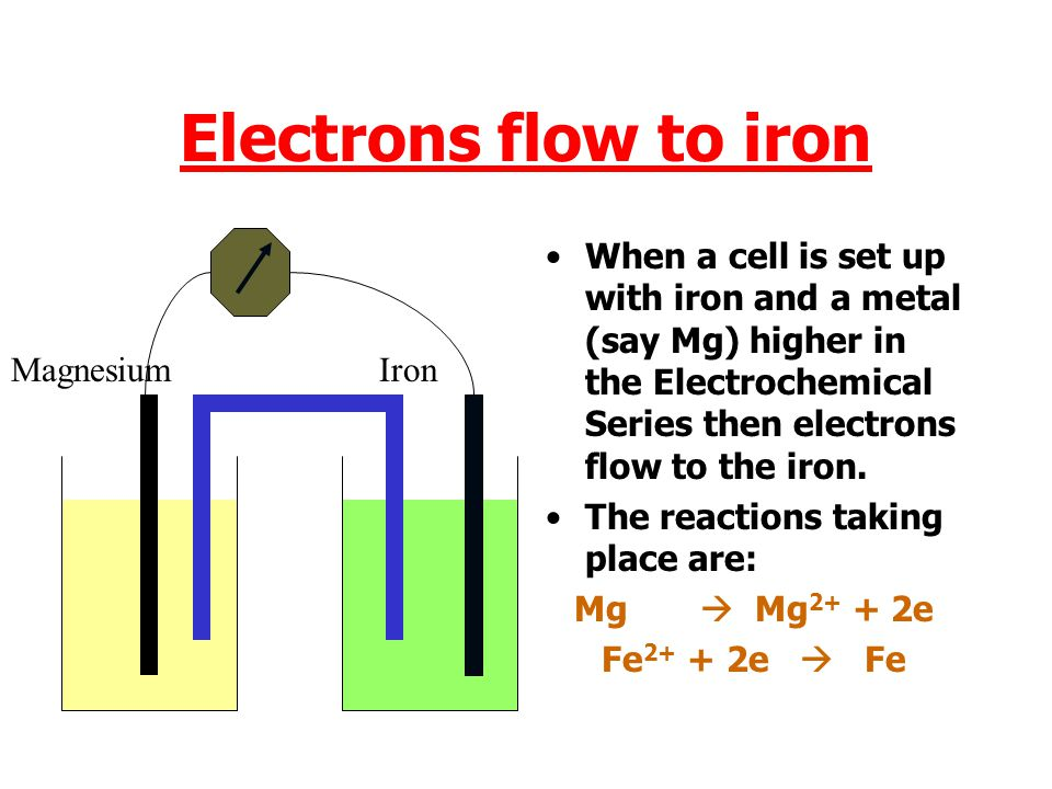 Electrons flow to iron When a cell is set up with iron and a metal (say Mg) higher in the Electrochemical Series then electrons flow to the iron.