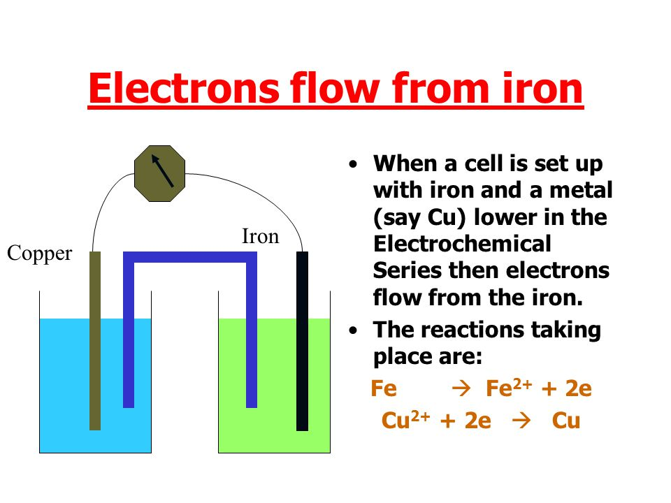 Electrons flow from iron
