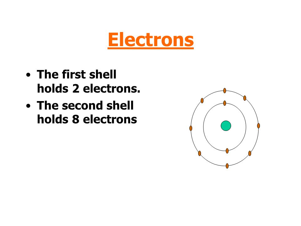 Electrons The first shell holds 2 electrons.