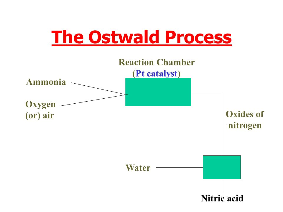 The Ostwald Process Reaction Chamber (Pt catalyst) Ammonia Oxygen