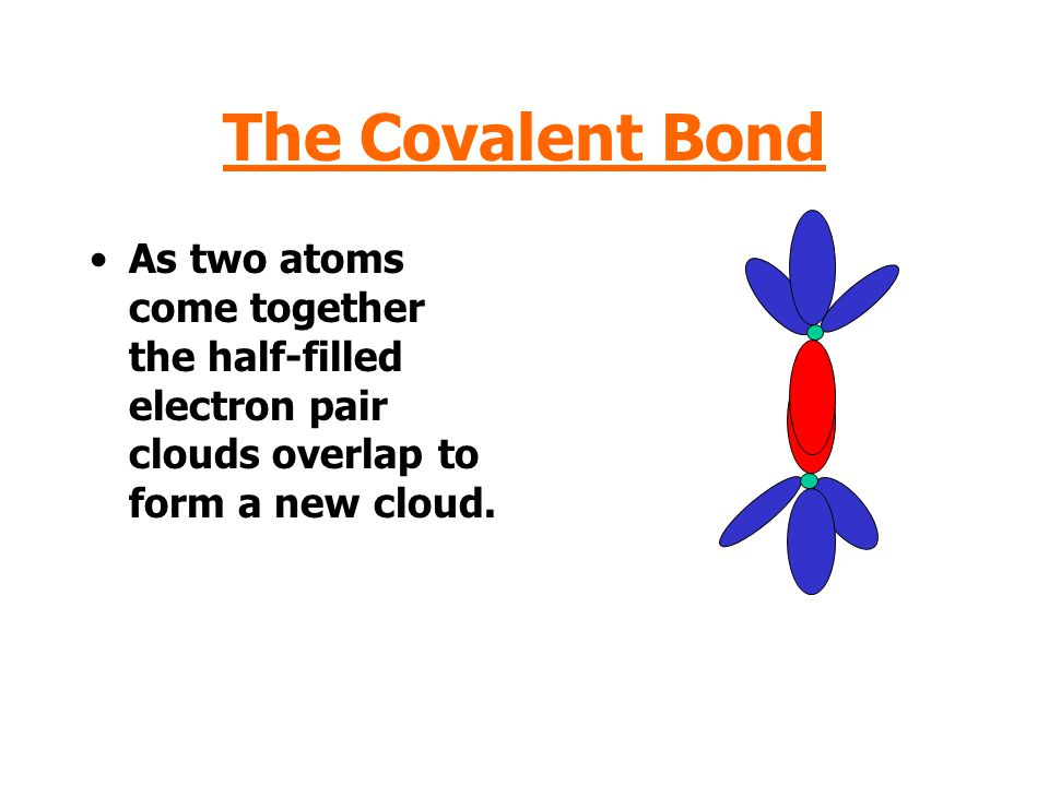 The Covalent Bond As two atoms come together the half-filled electron pair clouds overlap to form a new cloud.