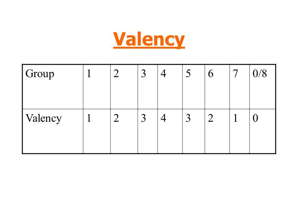 Valency Group 1 2 3 4 5 6 7 0/8 Valency