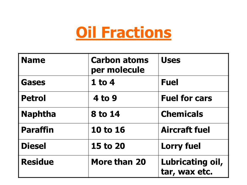 Oil Fractions Name Carbon atoms per molecule Uses Gases 1 to 4 Fuel