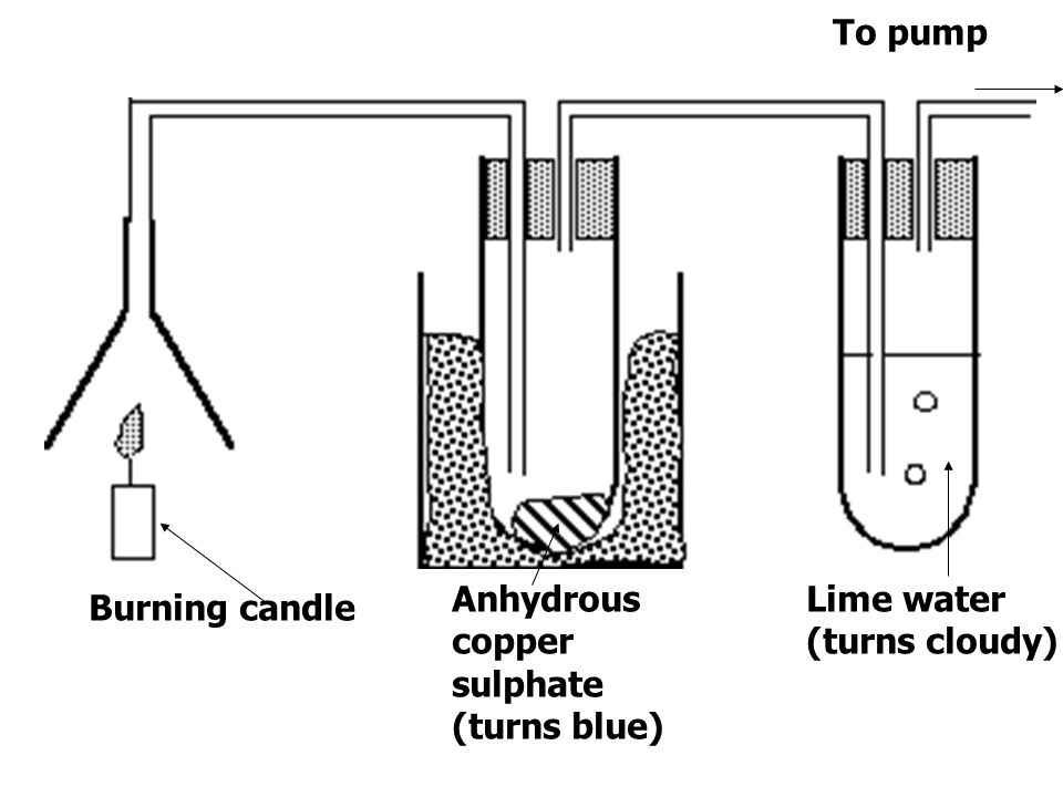 To pump Anhydrous copper sulphate (turns blue) Lime water (turns cloudy) Burning candle