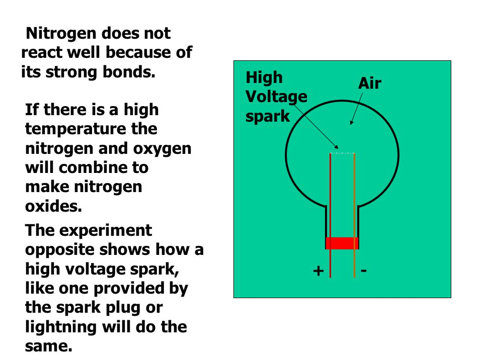Nitrogen does not react well because of its strong bonds.
