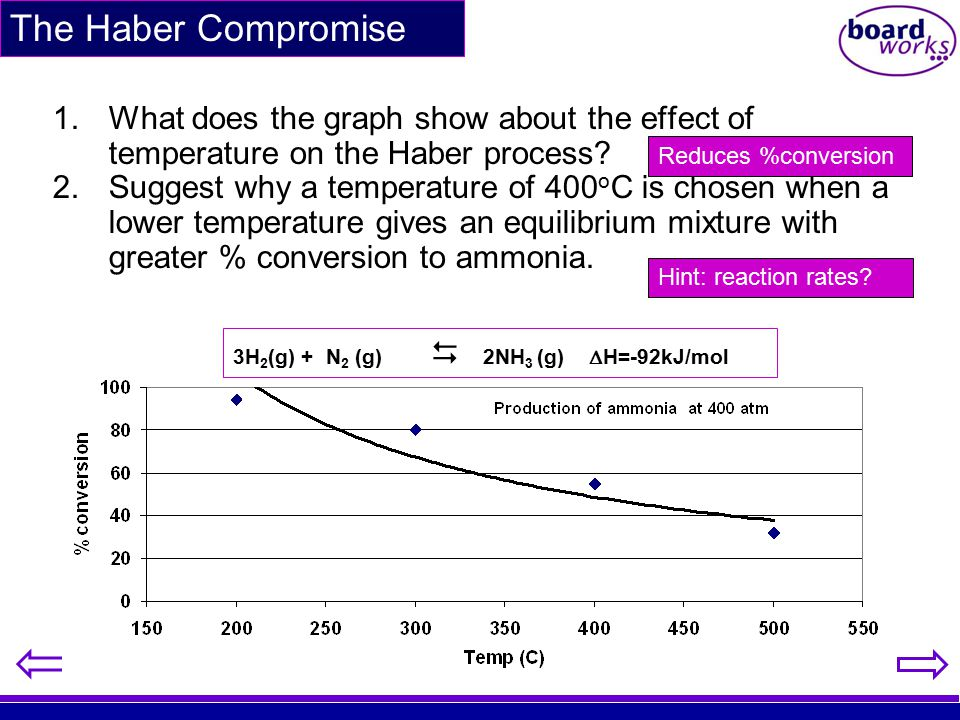 The Haber Compromise What does the graph show about the effect of temperature on the Haber process