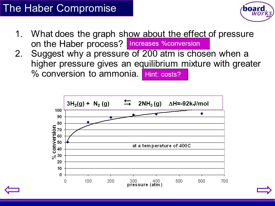 The Haber Compromise What does the graph show about the effect of pressure on the Haber process