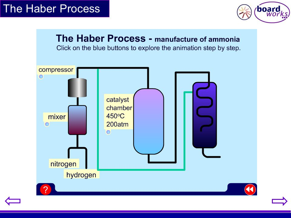 The Haber Process /use this animation if you wish to show the process step by step.