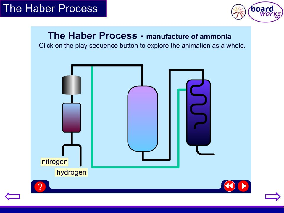 The Haber Process Use this animation if you wish to show the process as a whole