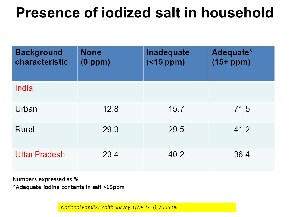 Presence of iodized salt in household