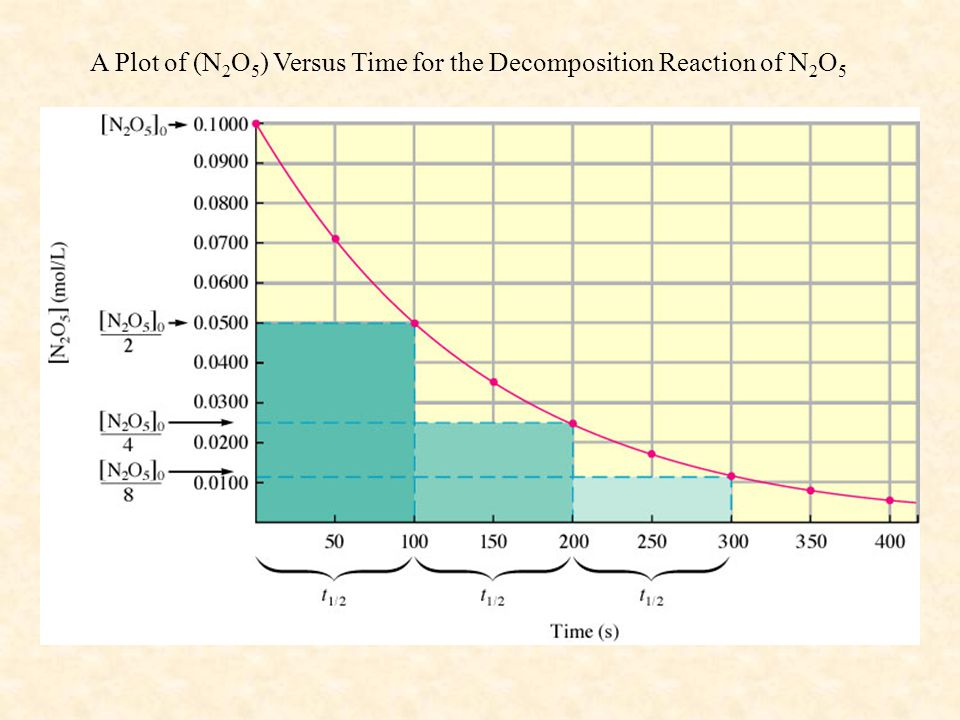 A Plot of (N2O5) Versus Time for the Decomposition Reaction of N2O5