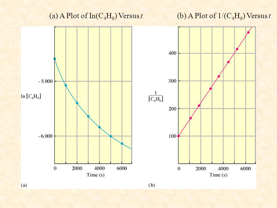(a) A Plot of In(C4H6) Versus t (b) A Plot of 1/(C4H6) Versus t