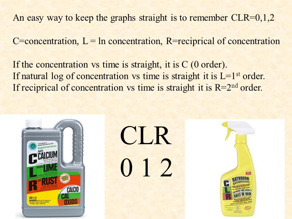 An easy way to keep the graphs straight is to remember CLR=0,1,2