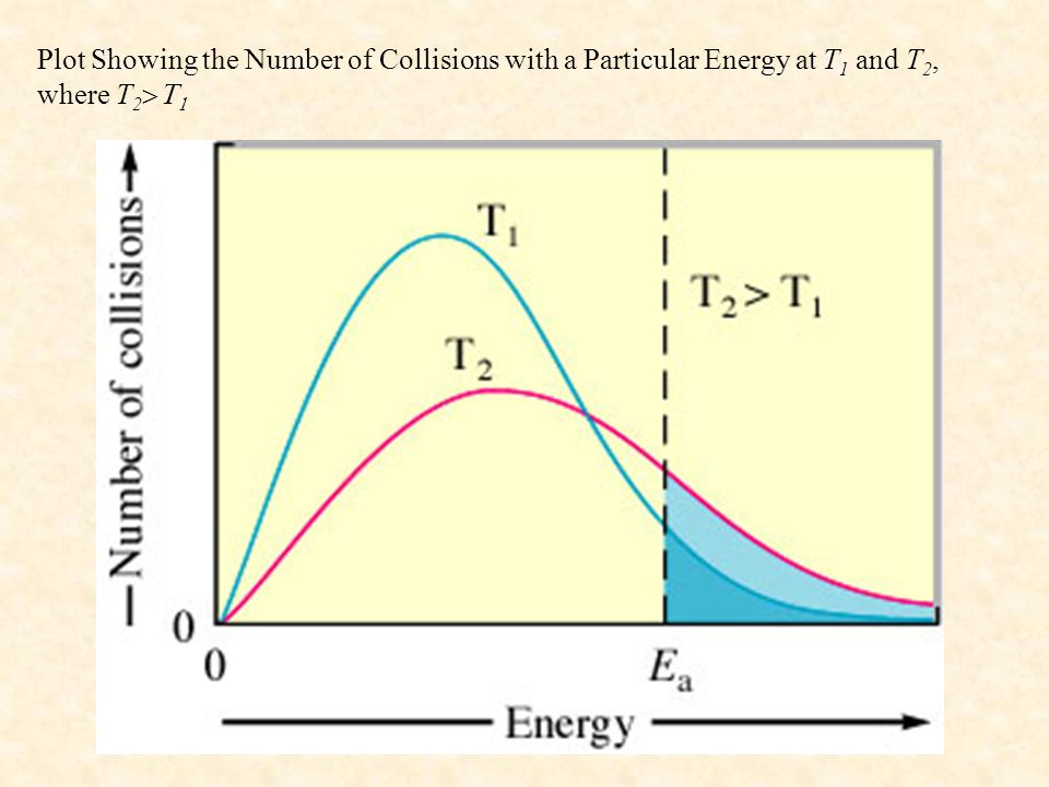 Plot Showing the Number of Collisions with a Particular Energy at T1 and T2, where T2>T1