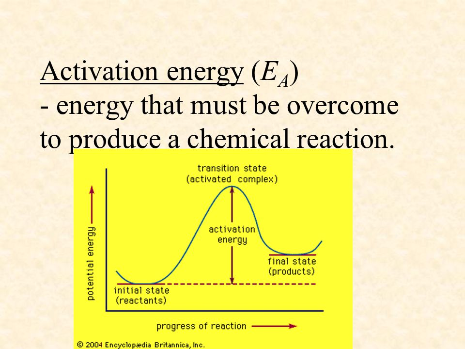 Activation energy (EA) - energy that must be overcome to produce a chemical reaction.