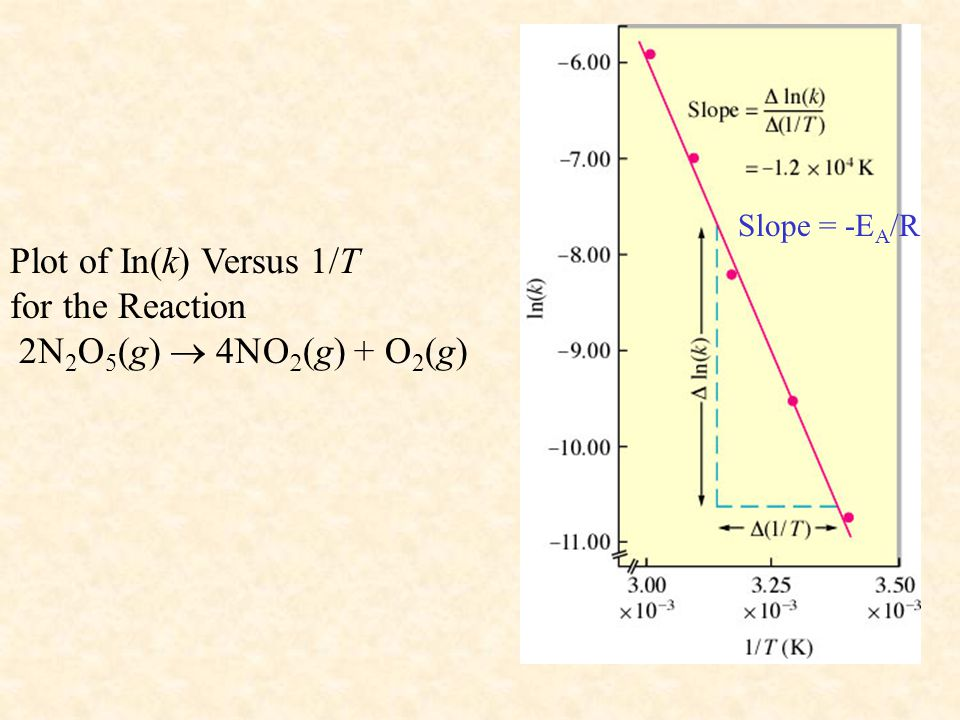 Plot of In(k) Versus 1/T for the Reaction 2N2O5(g) ® 4NO2(g) + O2(g)