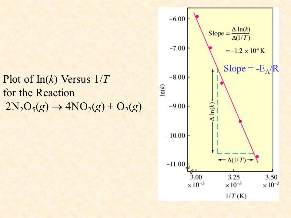 Ap chemistry chapter 12 kinetics ppt video online download for Chemistry reaction calculator fort de france