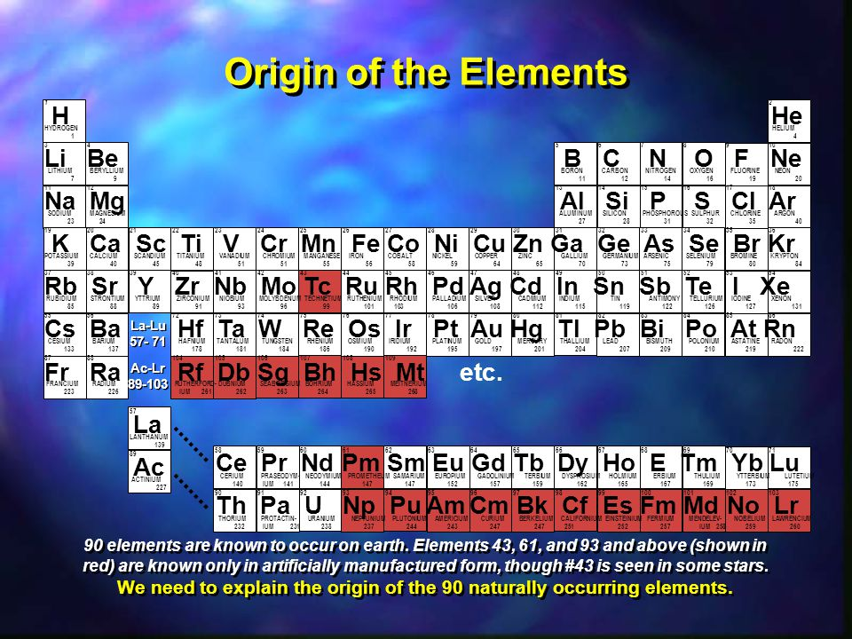 We need to explain the origin of the 90 naturally occurring elements.