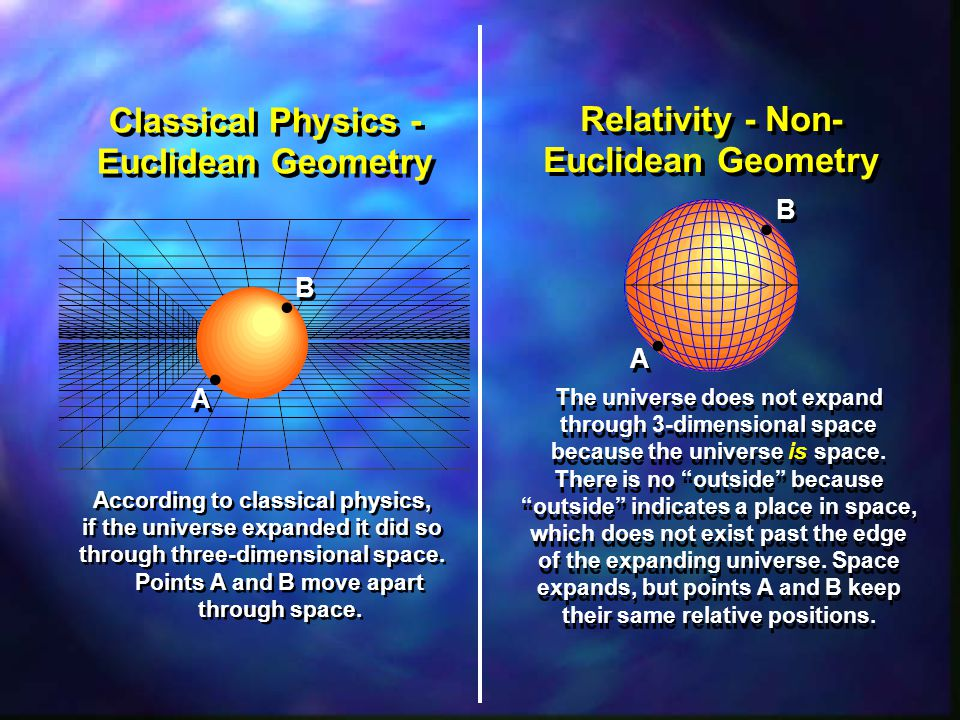 • • • • Classical Physics - Euclidean Geometry