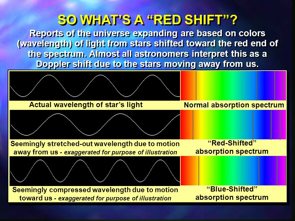 Actual wavelength of star's light Normal absorption spectrum