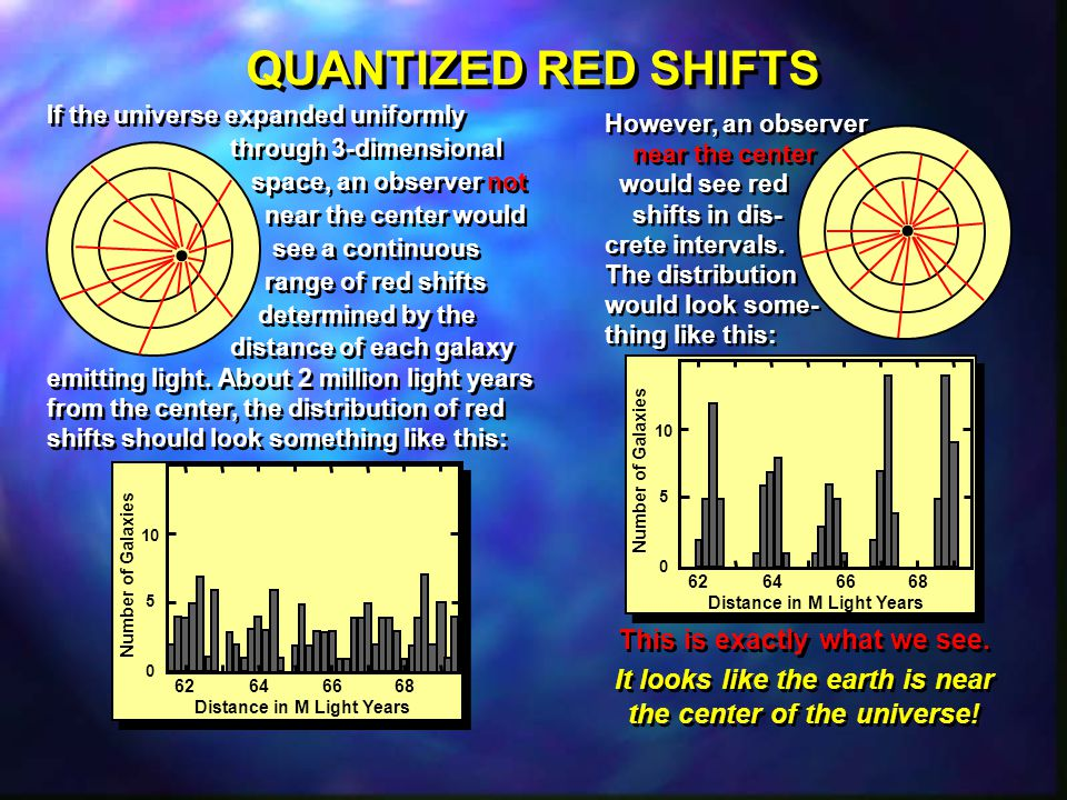 QUANTIZED RED SHIFTS • • This is exactly what we see.