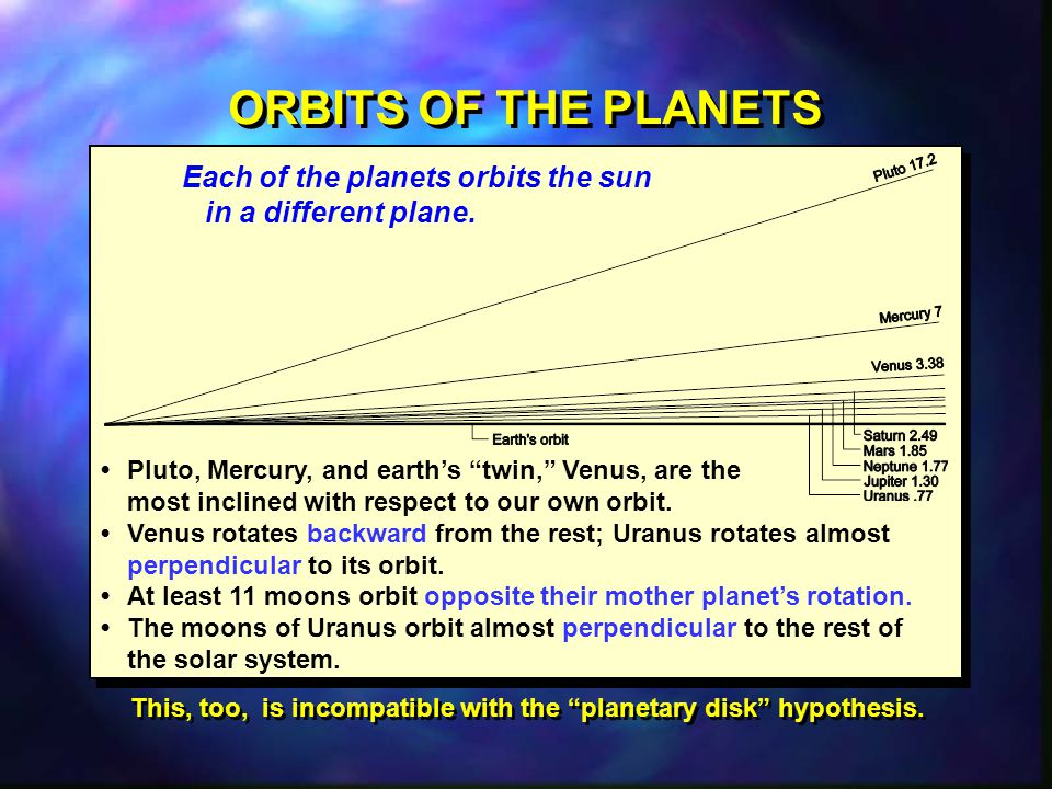 This, too, is incompatible with the planetary disk hypothesis.